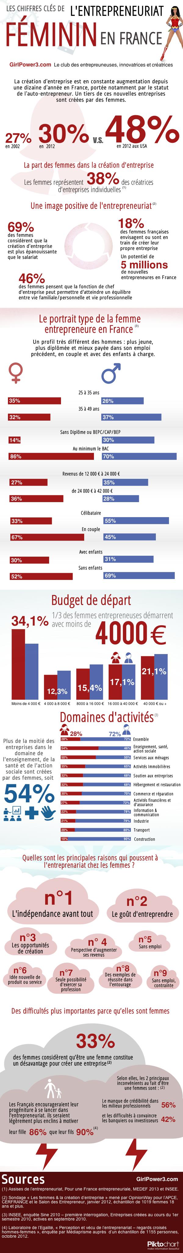entrepreneuriat_feminin_infographie_gp3