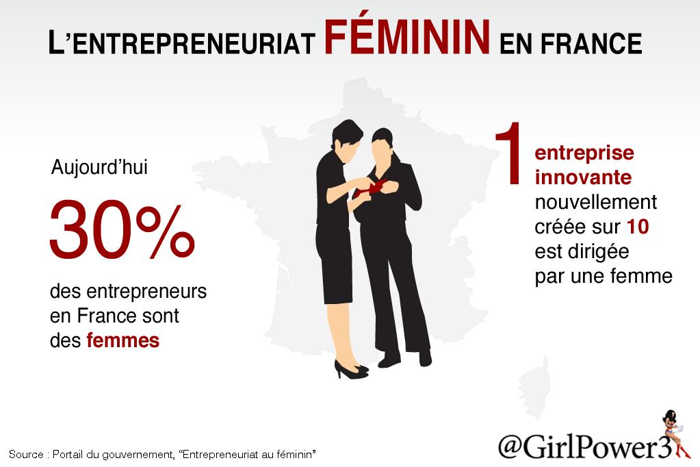 L'entrepreneuriat féminin en France