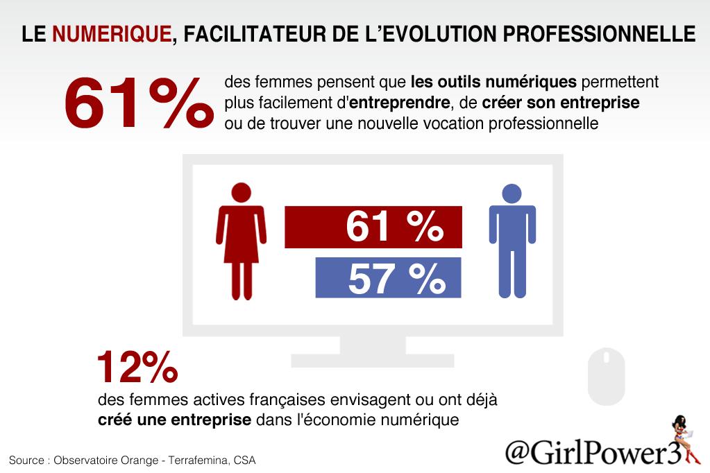Le numérique, facilitateur de l'évolution professionnelle des femmes